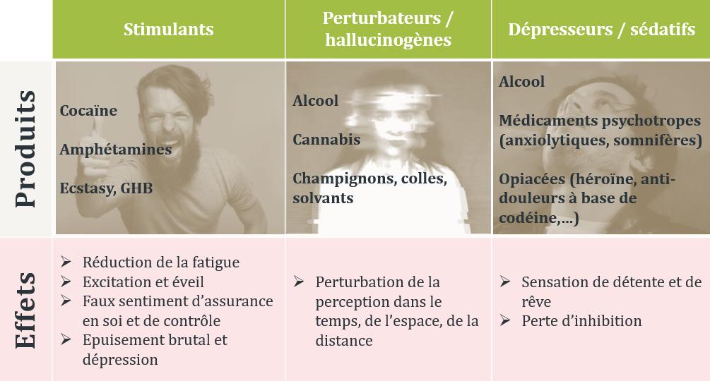 classes des substances psychoactives
