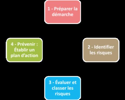 Démarche d'évaluation des risques professionnels